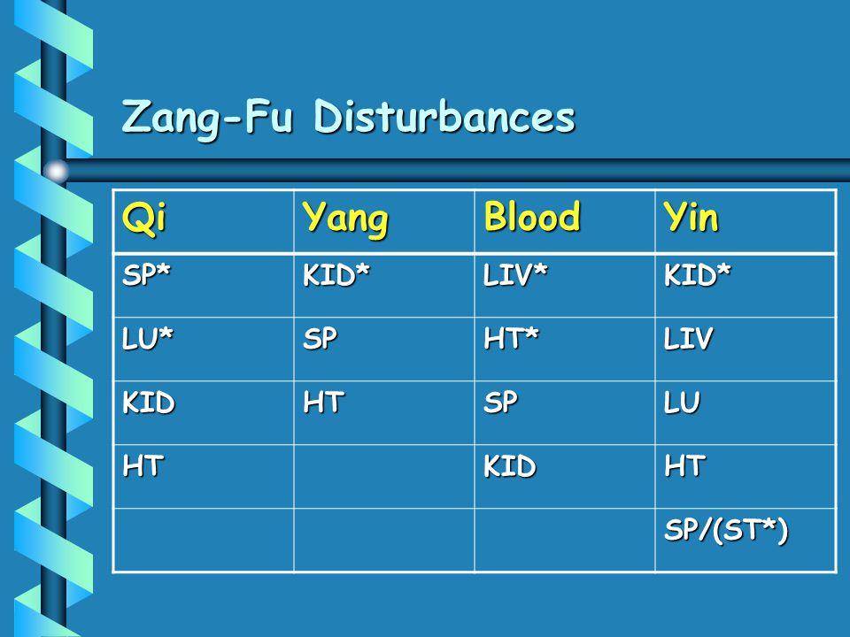 Zang-Fu Disturbances QiYangBloodYin SP*KID*LIV*KID* LU*SPHT*LIV KIDHTSPLU HTKIDHT SP/(ST*)