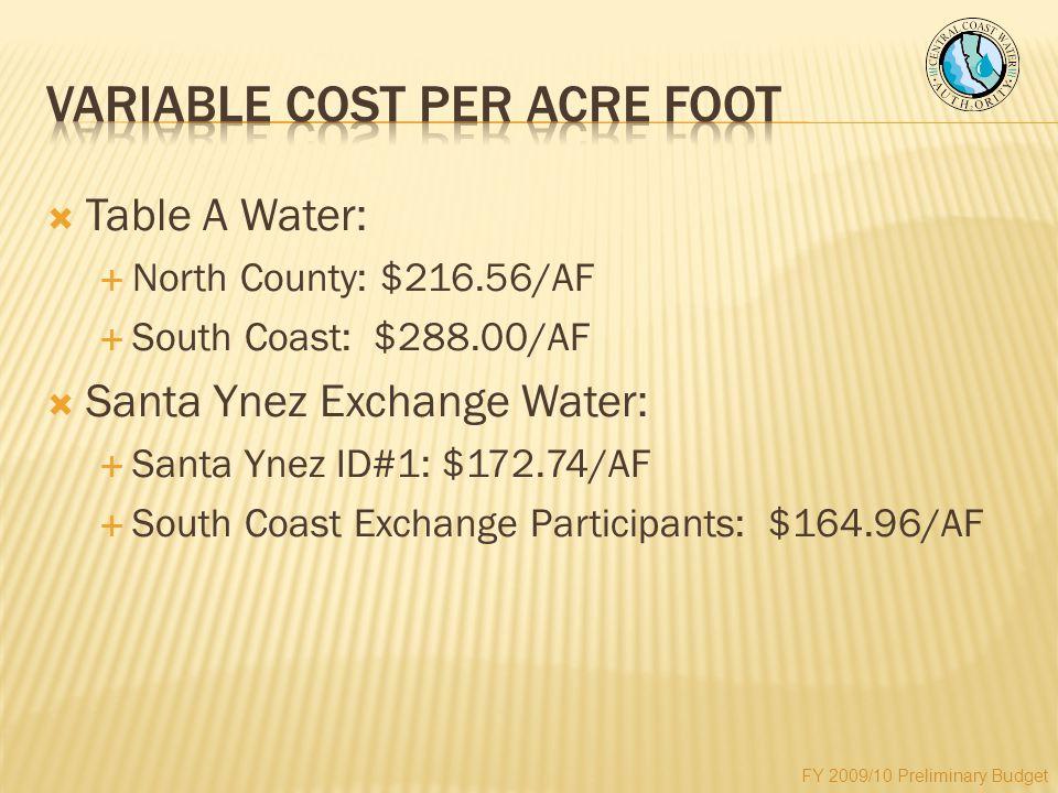  Table A Water:  North County: $216.56/AF  South Coast: $288.00/AF  Santa Ynez Exchange Water:  Santa Ynez ID#1: $172.74/AF  South Coast Exchange Participants: $164.96/AF FY 2009/10 Preliminary Budget