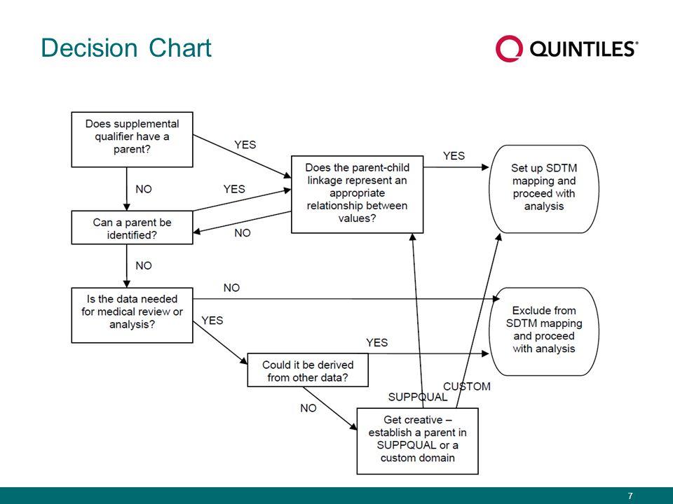 7 Decision Chart