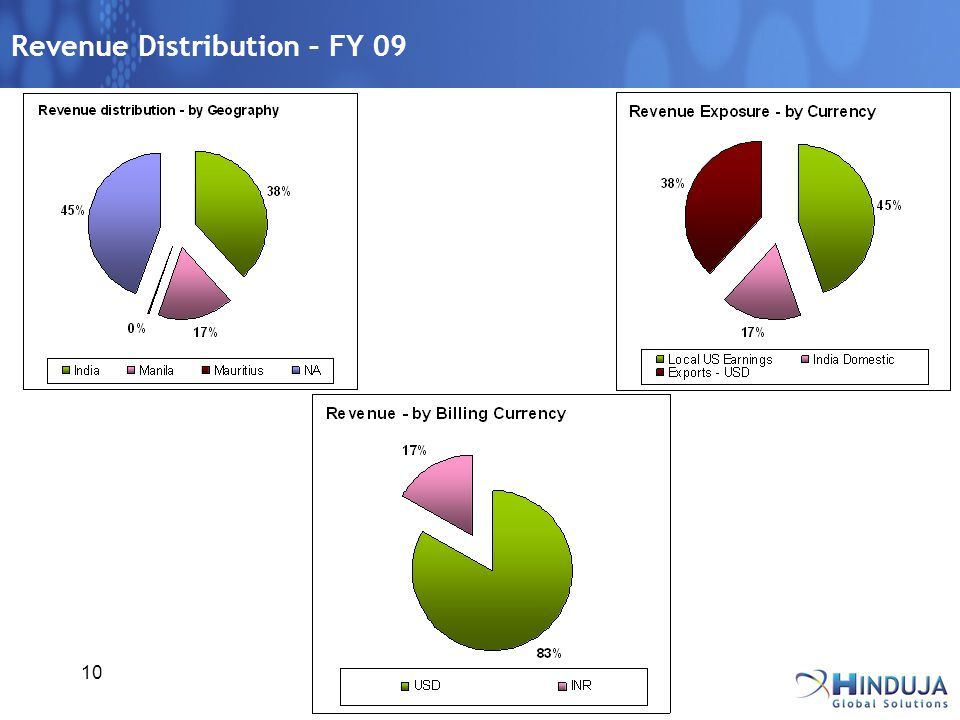10 Revenue Distribution – FY 09