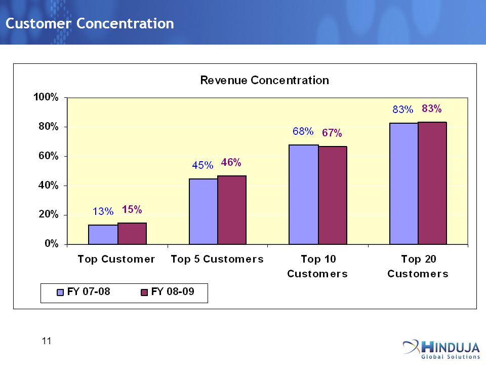 11 Customer Concentration