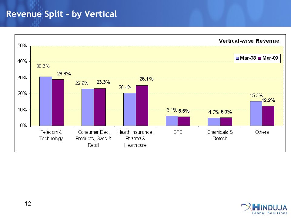12 Revenue Split – by Vertical