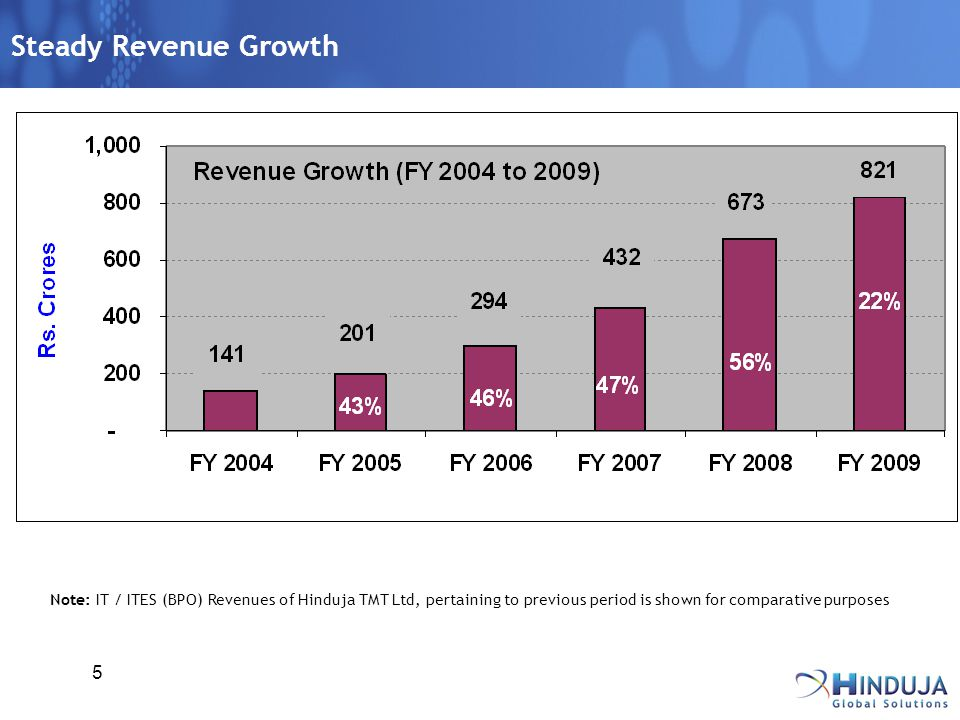 5 Steady Revenue Growth Note: IT / ITES (BPO) Revenues of Hinduja TMT Ltd, pertaining to previous period is shown for comparative purposes