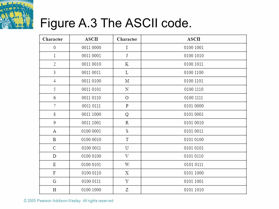 © 2005 Pearson Addison-Wesley. All rights reserved Figure A.3 The ASCII code.