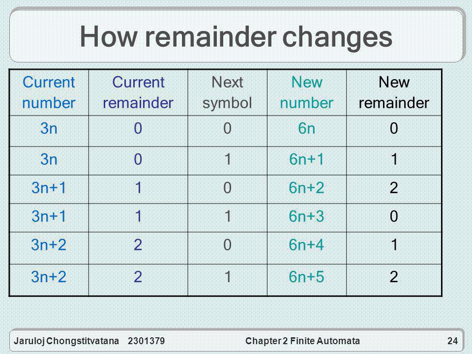 Jaruloj Chongstitvatana 2301379Chapter 2 Finite Automata24 How remainder changes Current number Current remainder Next symbol New number New remainder 3n006n0 3n016n+11 3n+1106n+22 3n+1116n+30 3n+2206n+41 3n+2216n+52
