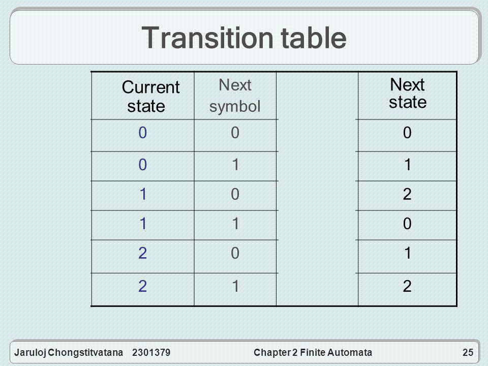 Jaruloj Chongstitvatana 2301379Chapter 2 Finite Automata25 Transition table Current number Current remainder Next symbol New number New remainder 3n006n0 3n016n+11 3n+1106n+22 3n+1116n+30 3n+2206n+41 3n+2216n+52 Current state Next state