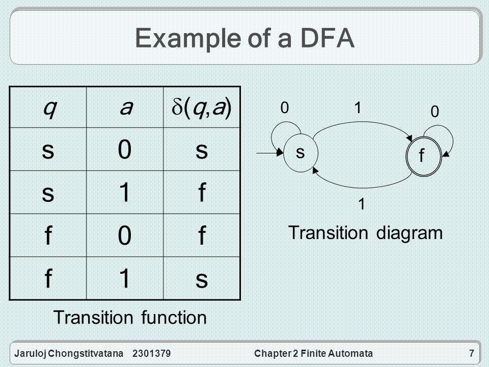 Jaruloj Chongstitvatana 2301379Chapter 2 Finite Automata8 How to define a DFA a 5-tuple (Q, , , s, F), where –a set of states Q is a finite set –an alphabet  is a finite, non-empty set –a start state s in Q –a set of final states F contained in Q –a transition function  is a function Q    Q See formal definition That's why it's called a finite automaton.