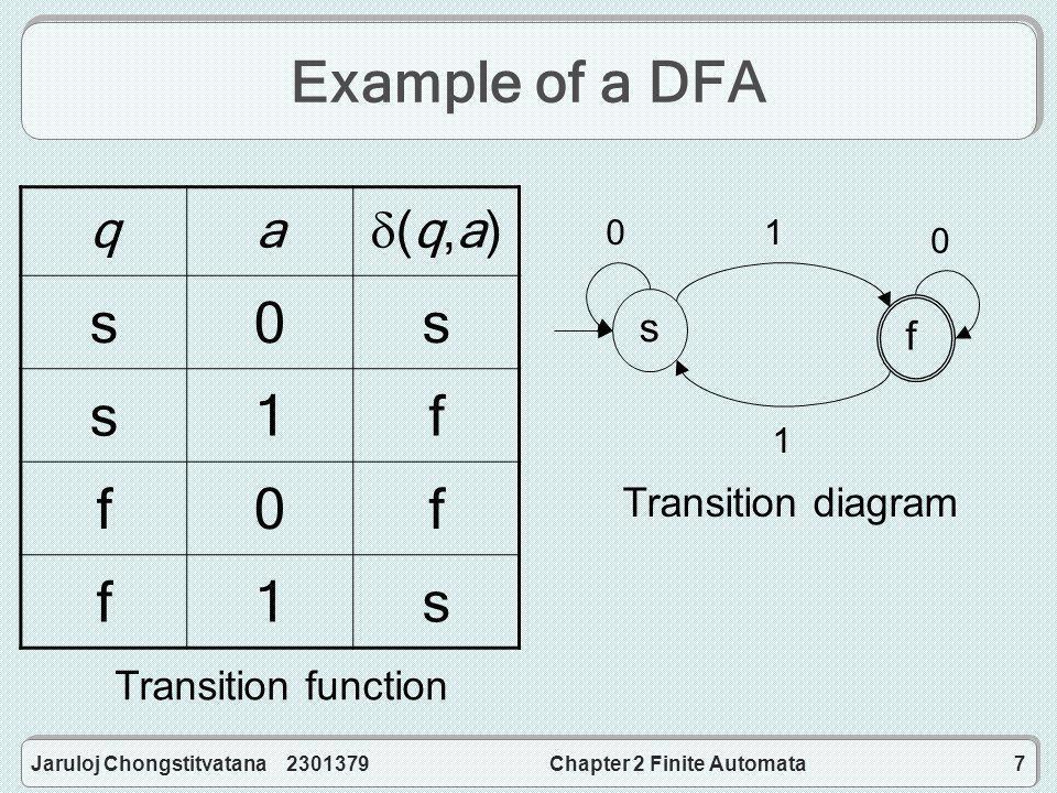 Jaruloj Chongstitvatana 2301379Chapter 2 Finite Automata7 Example of a DFA qa (q,a)(q,a) s0s s1f f0f f1s s f 01 0 1 Transition diagram Transition function