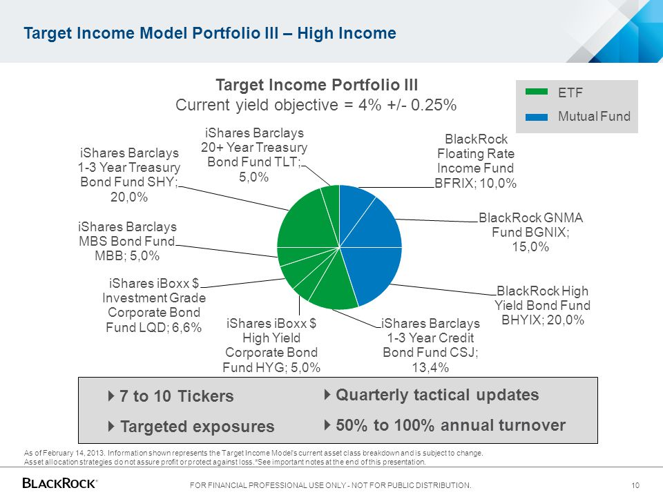 Target Income Model Portfolio III – High Income FOR FINANCIAL PROFESSIONAL USE ONLY - NOT FOR PUBLIC DISTRIBUTION. 10 As of February 14, 2013. Informa