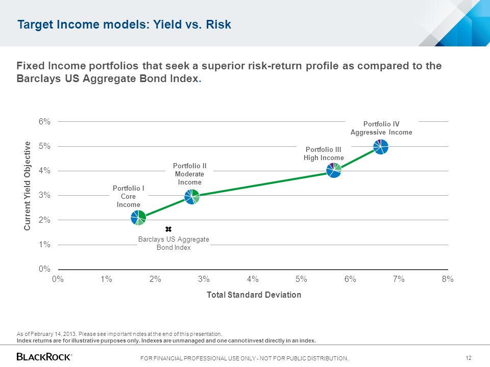 Target Income models: Yield vs. Risk Fixed Income portfolios that seek a superior risk-return profile as compared to the Barclays US Aggregate Bond In