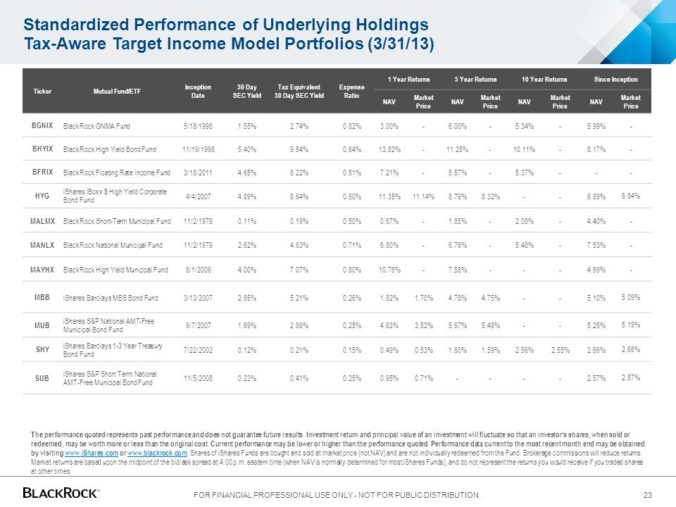Standardized Performance of Underlying Holdings Tax-Aware Target Income Model Portfolios (3/31/13) FOR FINANCIAL PROFESSIONAL USE ONLY - NOT FOR PUBLI