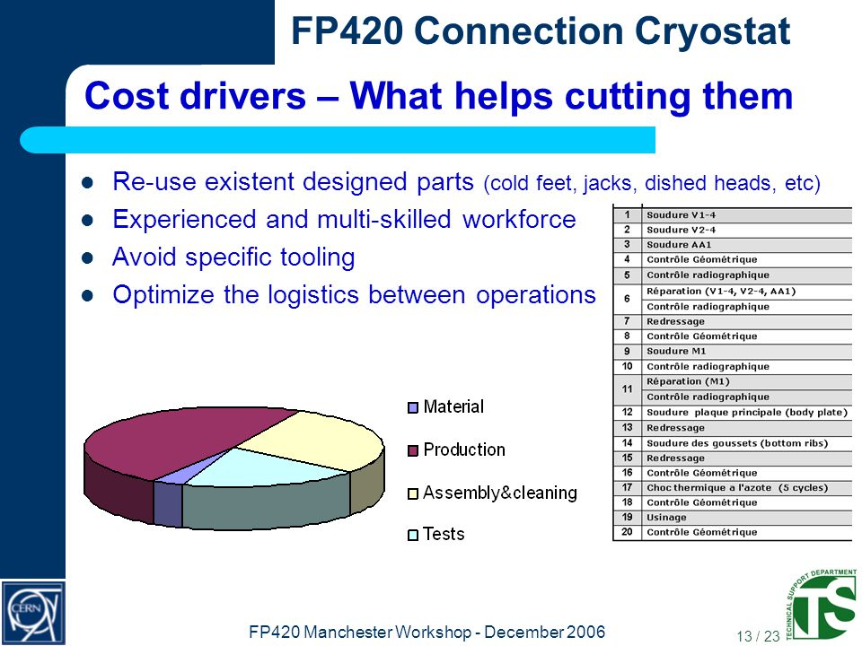 13 / 23 FP420 Connection Cryostat FP420 Manchester Workshop - December 2006 Cost drivers – What helps cutting them Re-use existent designed parts (cold feet, jacks, dished heads, etc) Experienced and multi-skilled workforce Avoid specific tooling Optimize the logistics between operations