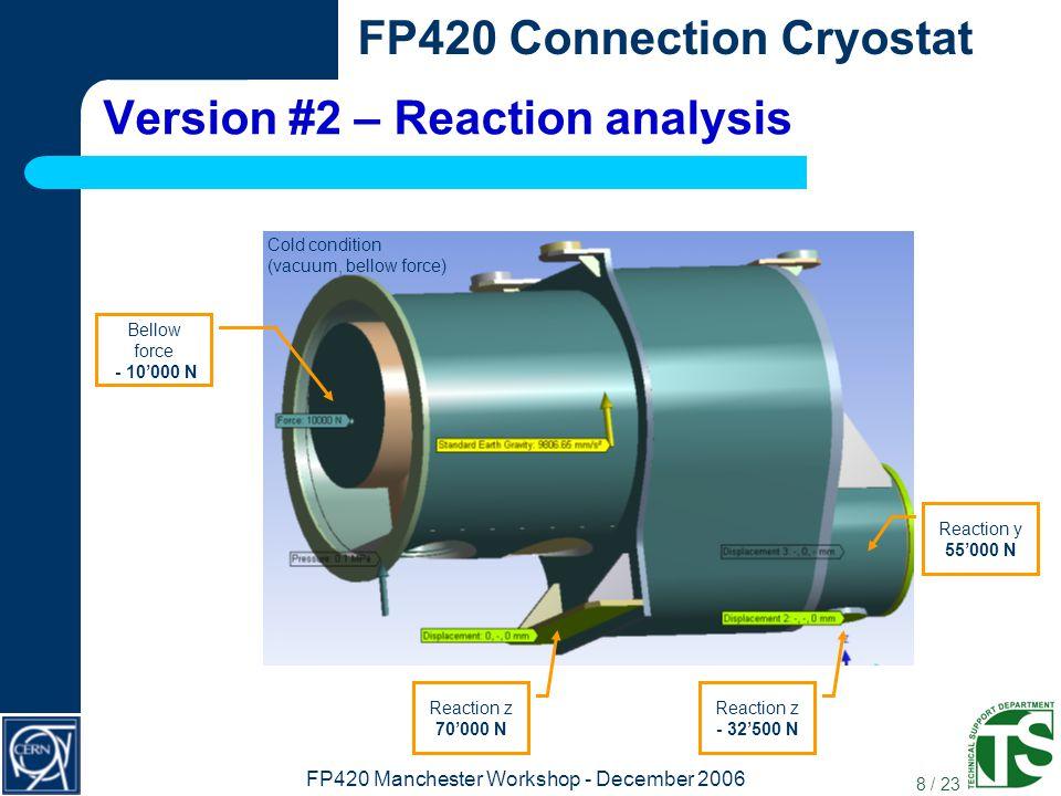 19 / 23 FP420 Connection Cryostat FP420 Manchester Workshop - December 2006 Final assembly