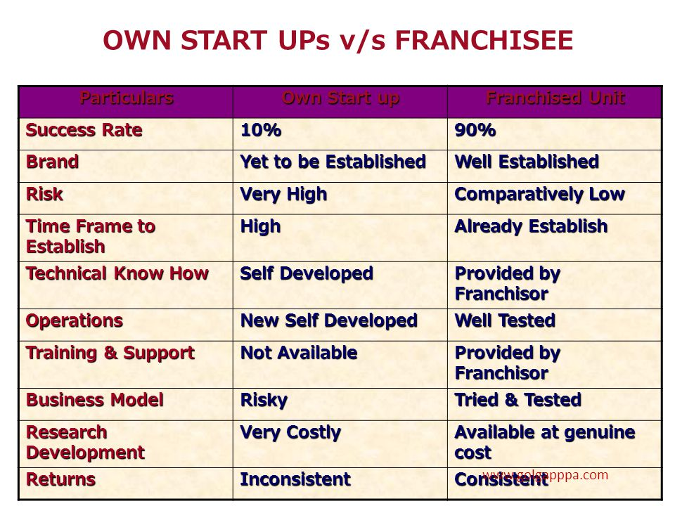 OWN START UPs v/s FRANCHISEE Particulars Own Start up Franchised Unit Success Rate 10%90% Brand Yet to be Established Well Established Risk Very High