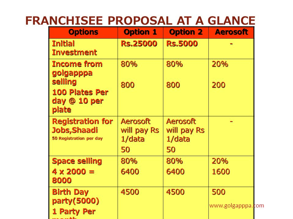 FRANCHISEE PROPOSAL AT A GLANCE Options Option 1 Option 2 Aerosoft Initial Investment Rs.25000Rs.5000- Income from golgapppa selling 100 Plates Per day @ 10 per plate 80%80080%80020%200 Registration for Jobs,Shaadi 50 Registration per day Aerosoft will pay Rs 1/data 50 50- Space selling 4 x 2000 = 8000 80%640080%640020%1600 Birth Day party(5000) 1 Party Per month 45004500500 Marriage Party (10000) 1 Party per month 95009500500 Car Taxi 10 Booking per month 5%5005%500- www.golgapppa.com