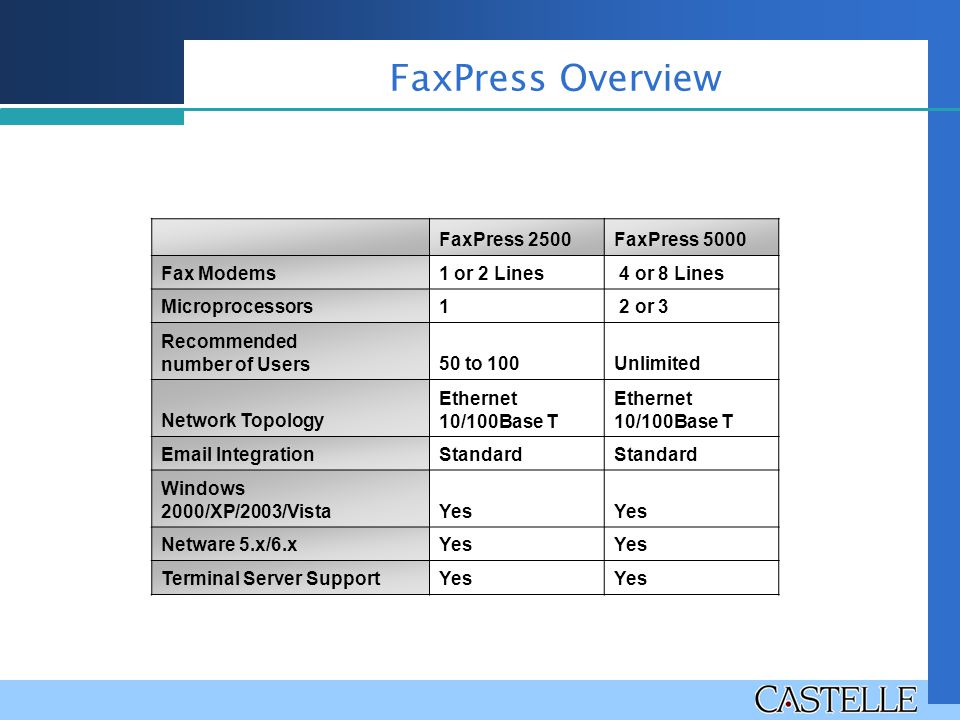 FaxPress Overview FaxPress 2500FaxPress 5000 Fax Modems1 or 2 Lines 4 or 8 Lines Microprocessors1 2 or 3 Recommended number of Users50 to 100Unlimited