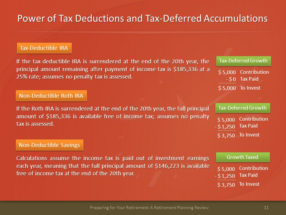 Power of Tax Deductions and Tax-Deferred Accumulations 11Preparing for Your Retirement: A Retirement Planning Review If the tax-deductible IRA is surrendered at the end of the 20th year, the principal amount remaining after payment of income tax is $185,336 at a 25% rate; assumes no penalty tax is assessed.