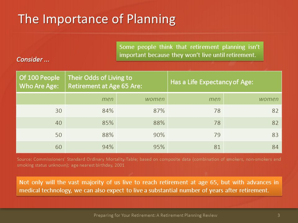 The Importance of Planning 3Preparing for Your Retirement: A Retirement Planning Review Some people think that retirement planning isn't important because they won't live until retirement.