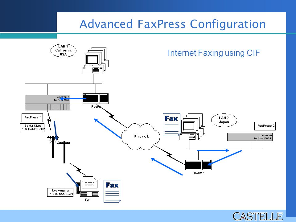 Advanced FaxPress Configuration Internet Faxing using CIF