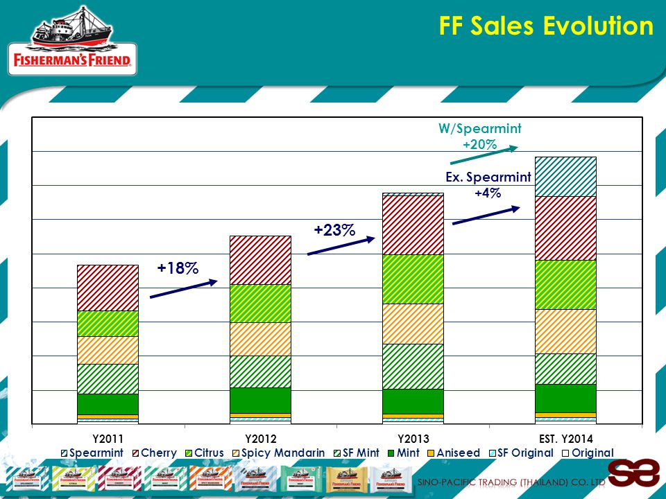 FF Sales Evolution +18% +23% W/Spearmint +20% Ex. Spearmint +4%