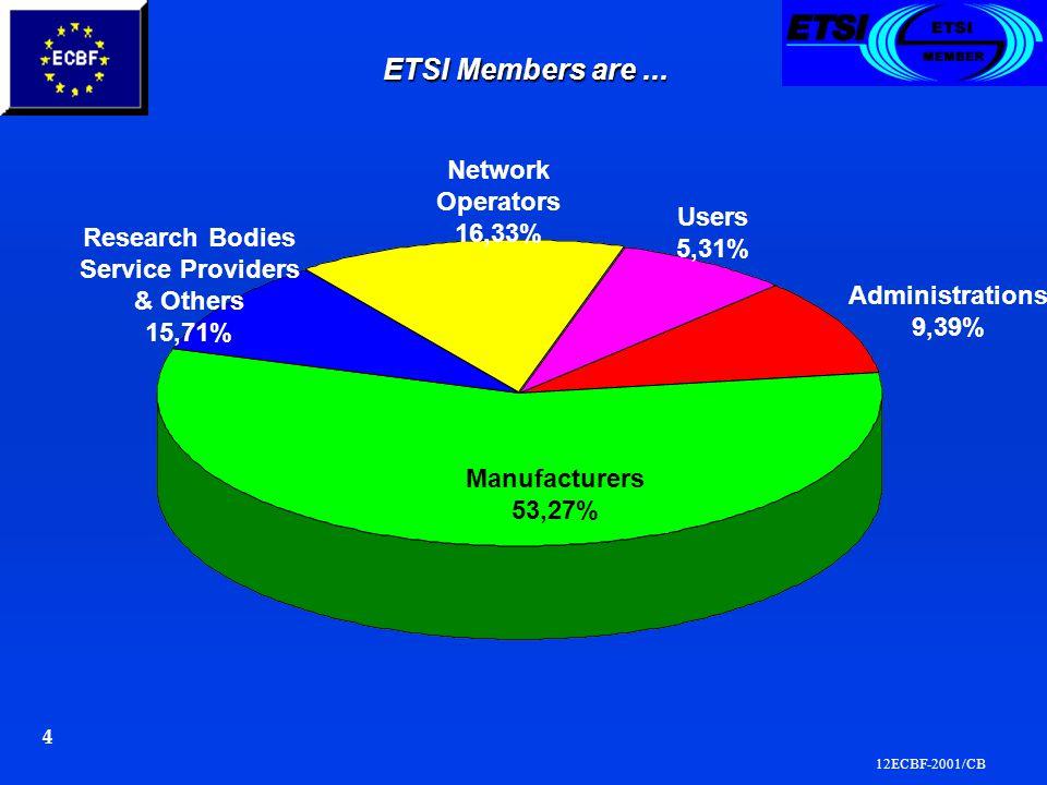 12ECBF-2001/CB 4 ETSI Members are...