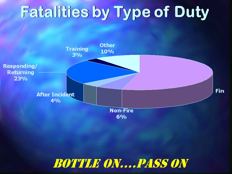 Fatalities by Type of Duty