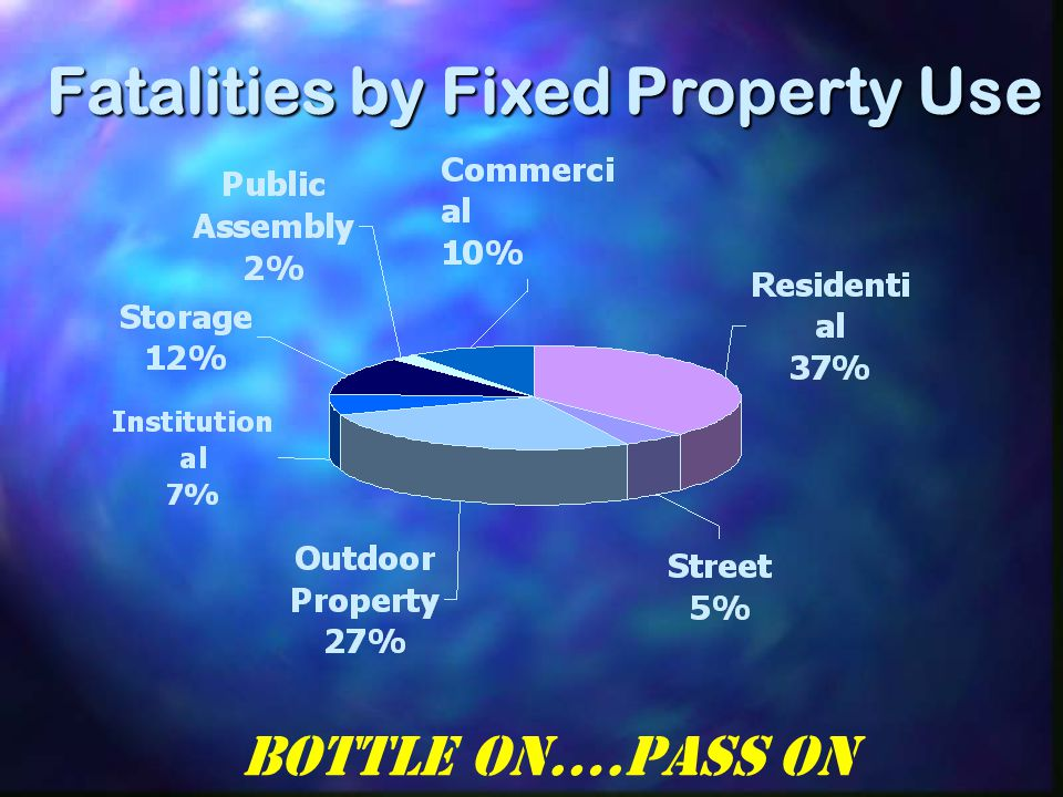 Fatalities by Fixed Property Use Bottle On….Pass On