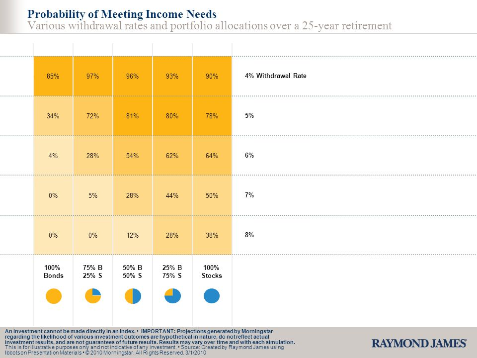 Probability of Meeting Income Needs Various withdrawal rates and portfolio allocations over a 25-year retirement 85% 34% 4% 0% 97% 72% 28% 5% 0% 96% 8