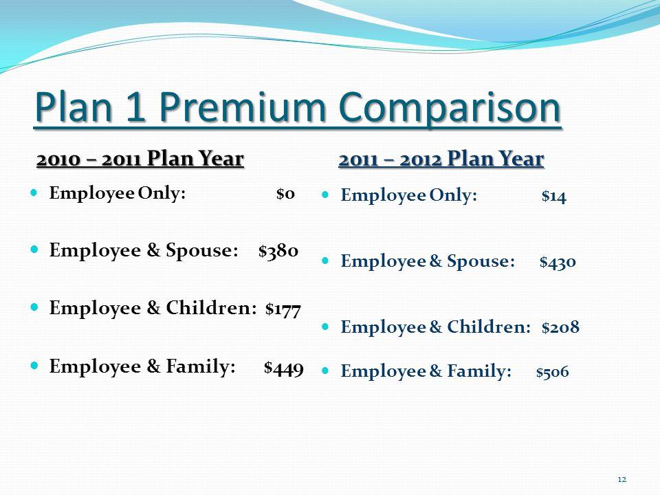 Plan 1 Premium Comparison 2010 – 2011 Plan Year 2011 – 2012 Plan Year Employee Only: $0 Employee & Spouse: $380 Employee & Children: $177 Employee & Family: $449 Employee Only: $14 Employee & Spouse: $430 Employee & Children: $208 Employee & Family: $506 12