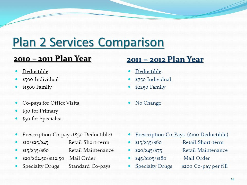 Plan 2 Services Comparison 2010 – 2011 Plan Year 2011 – 2012 Plan Year Deductible $500 Individual $1500 Family Co-pays for Office Visits $30 for Primary $50 for Specialist Prescription Co-pays ($50 Deductible) $10/$25/$45 Retail Short-term $15/$35/$60 Retail Maintenance $20/$62.50/$112.50 Mail Order Specialty Drugs Standard Co-pays Deductible $750 Individual $2250 Family No Change Prescription Co-Pays ($100 Deductible) $15/$35/$60 Retail Short-term $20/$45/$75 Retail Maintenance $45/$105/$180 Mail Order Specialty Drugs $200 C0-pay per fill 14