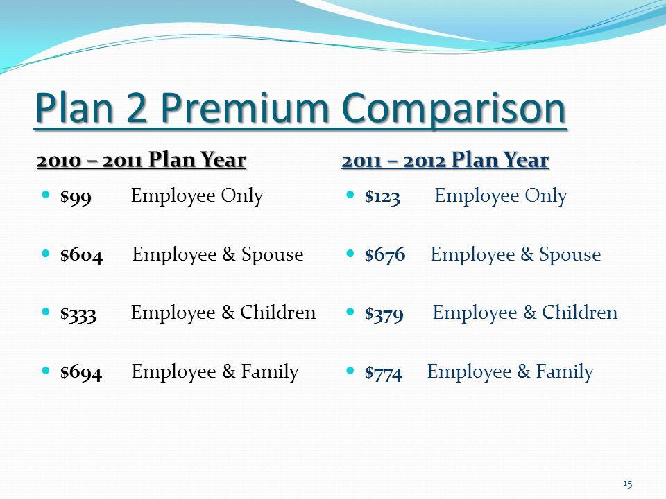 Plan 2 Premium Comparison 2010 – 2011 Plan Year 2011 – 2012 Plan Year $99 Employee Only $604 Employee & Spouse $333 Employee & Children $694 Employee & Family $123 Employee Only $676 Employee & Spouse $379 Employee & Children $774 Employee & Family 15