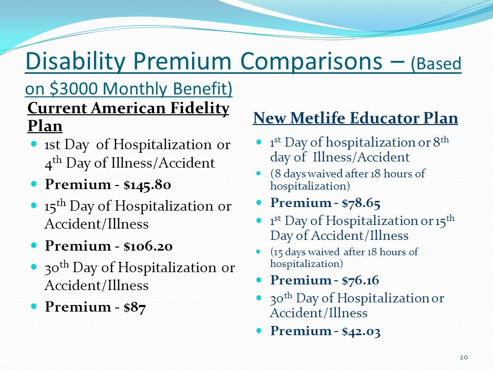 Disability Premium Comparisons – (Based on $3000 Monthly Benefit) Current American Fidelity Plan New Metlife Educator Plan 1st Day of Hospitalization or 4 th Day of Illness/Accident Premium - $145.80 15 th Day of Hospitalization or Accident/Illness Premium - $106.20 30 th Day of Hospitalization or Accident/Illness Premium - $87 1 st Day of hospitalization or 8 th day of Illness/Accident (8 days waived after 18 hours of hospitalization) Premium - $78.65 1 st Day of Hospitalization or 15 th Day of Accident/Illness (15 days waived after 18 hours of hospitalization) Premium - $76.16 30 th Day of Hospitalization or Accident/Illness Premium - $42.03 20