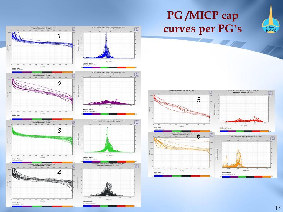 17 PG /MICP cap curves per PG ' s 4 3 2 1 6 5
