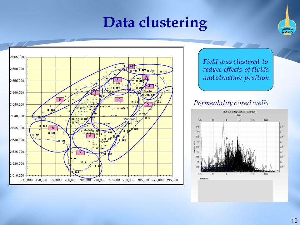 19 Data clustering Permeability cored wells Field was clustered to reduce effects of fluids and structure position