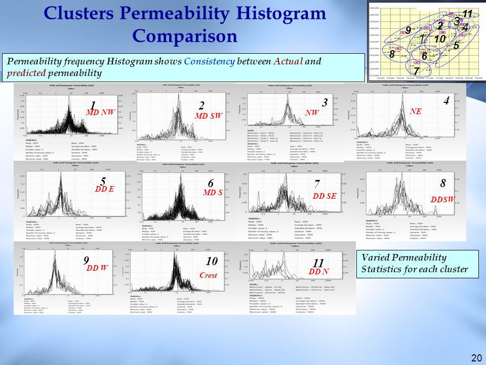 20 Clusters Permeability Histogram Comparison 12 4 6 5 10 11 9 8 7 3 NW NE DD E DD W MD S DD SE DDSW DD N Crest MD NW MD SW Permeability frequency Histogram shows Consistency between Actual and predicted permeability Varied Permeability Statistics for each cluster 9 5 1 2 3 4 8 7 6 10 11