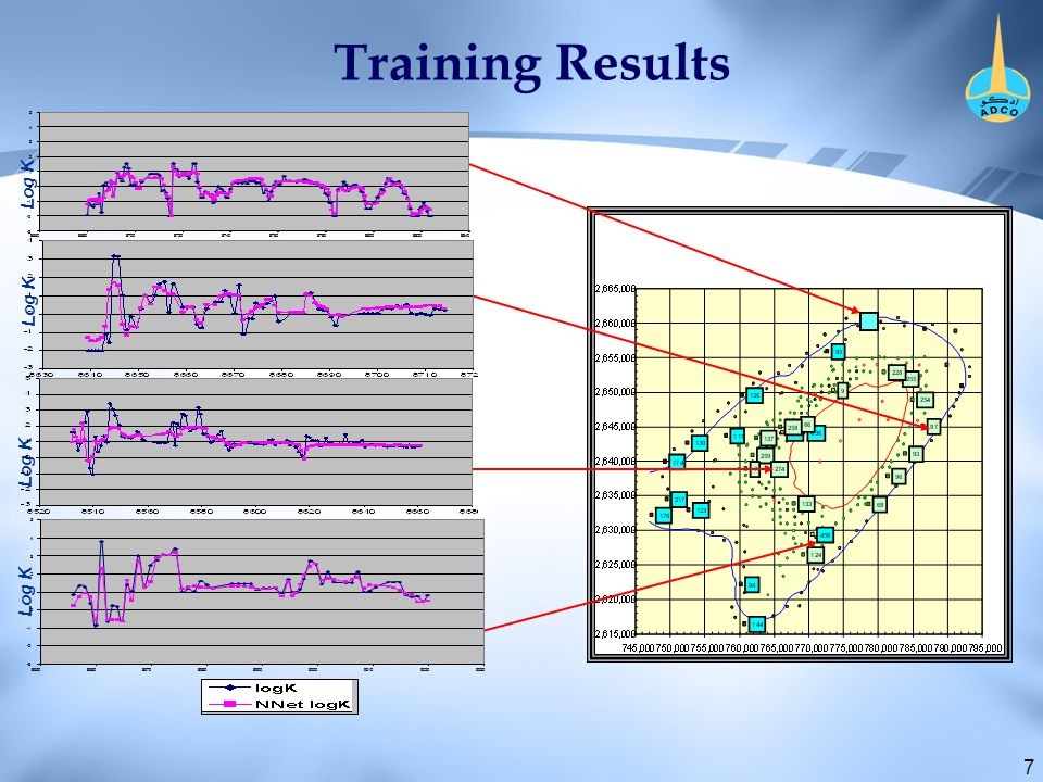 7 Training Results Log K