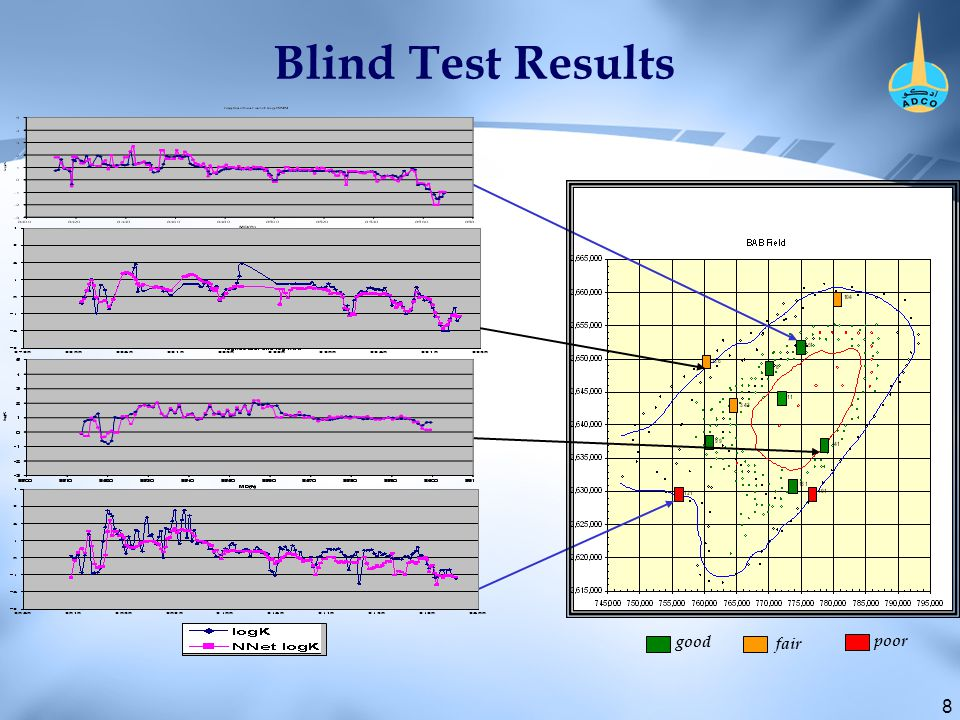 8 Blind Test Results good fair poor