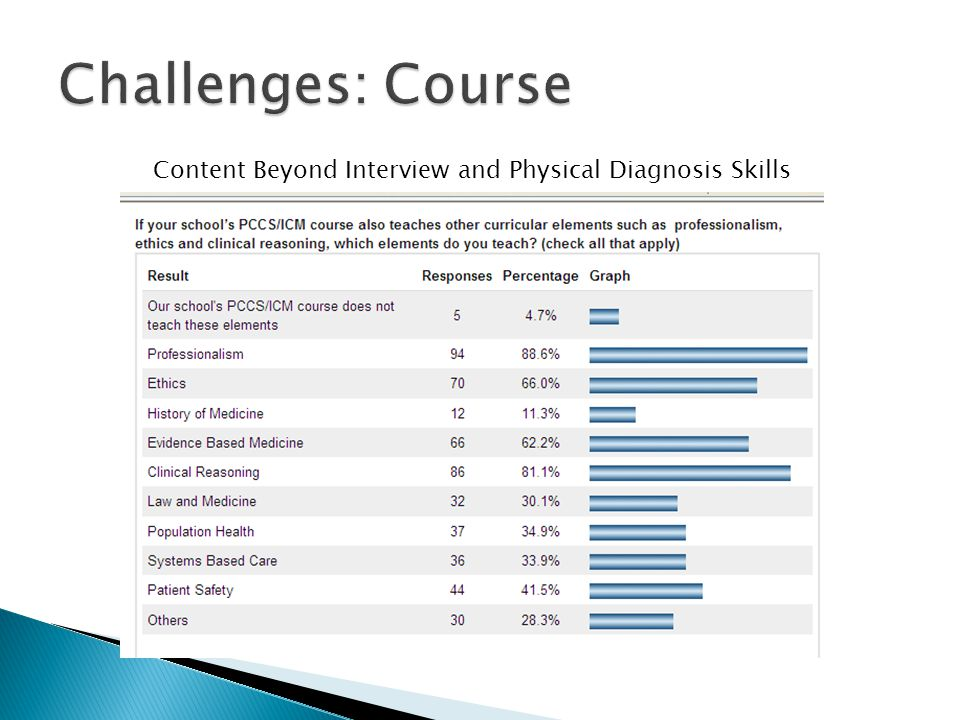 Content Beyond Interview and Physical Diagnosis Skills