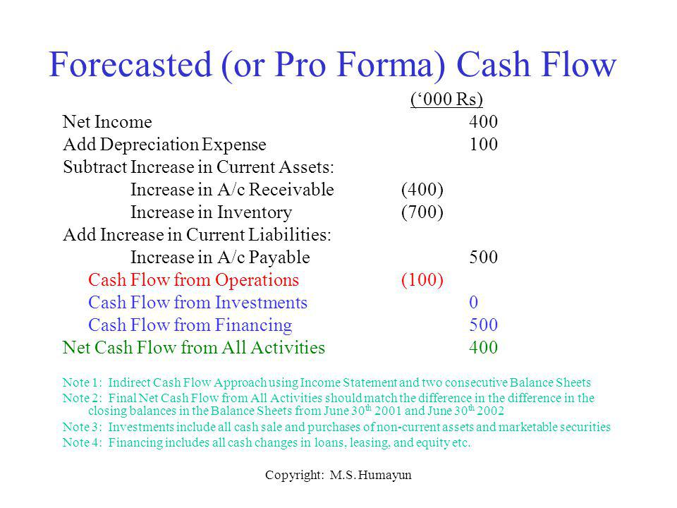 Copyright: M.S. Humayun ('000 Rs) Net Income400 Add Depreciation Expense100 Subtract Increase in Current Assets: Increase in A/c Receivable(400) Incre