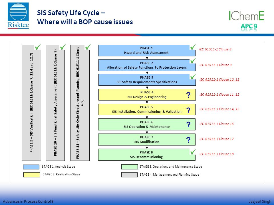 Advances in Process Control 9 Jasjeet Singh PHASE 11 – Safety Life Cycle Structure and Planning (IEC 61511-1 Clause 6.2) PHASE 1 Hazard and Risk Assessment PHASE 2 Allocation of Safety Functions to Protection Layers PHASE 3 SIS Safety Requirements Specifications PHASE 4 SIS Design & Engineering PHASE 5 SIS Installation, Commissioning & Validation PHASE 6 SIS Operation & Maintenance PHASE 7 SIS Modification PHASE 8 SIS Decommissioning IEC 61511-1 Clause 8 IEC 61511-1 Clause 9 IEC 61511-1 Clause 10, 12 IEC 61511-1 Clause 11, 12 IEC 61511-1 Clause 14, 15 IEC 61511-1 Clause 16 IEC 61511-1 Clause 17 IEC 61511-1 Clause 18 PHASE 10 – SIS Functional Safety Assessment (IEC 61511-1 Clause 5) PHASE 9 – SIS Verification (IEC 61511-1 Clause 7, 12.4 and 12.7) STAGE 1: Analysis Stage STAGE 2: Realization Stage STAGE 4: Management and Planning Stage STAGE 3: Operations and Maintenance Stage SIS Safety Life Cycle – Where will a BOP cause issues