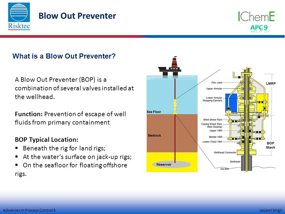 Advances in Process Control 9 Jasjeet Singh Blow Out Preventer A Blow Out Preventer (BOP) is a combination of several valves installed at the wellhead.