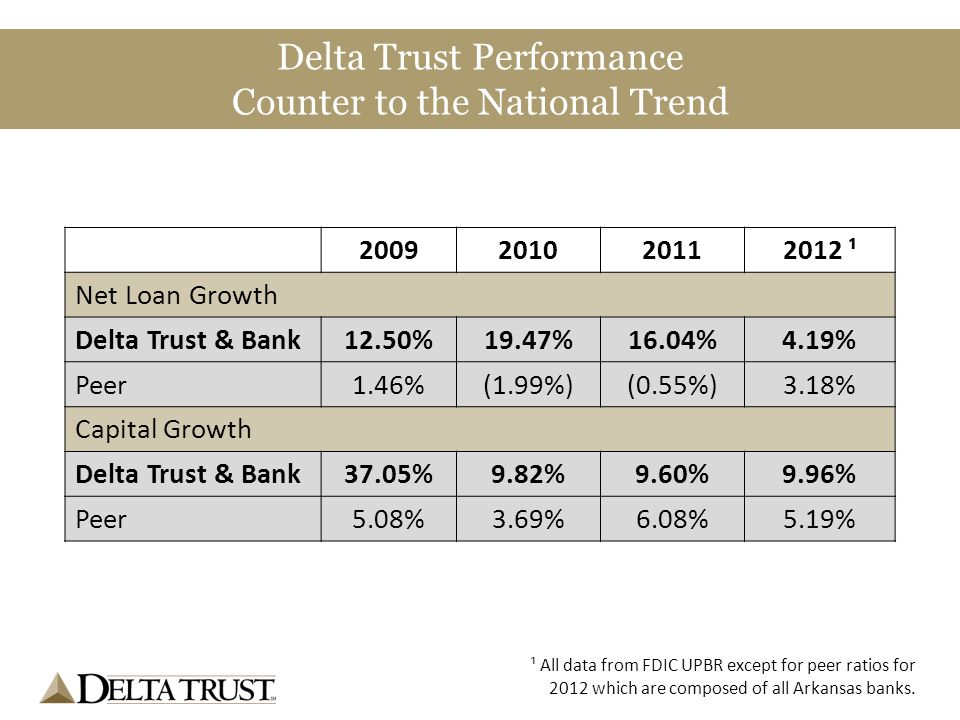 2009201020112012 ¹ Net Loan Growth Delta Trust & Bank12.50%19.47%16.04%4.19% Peer1.46%(1.99%)(0.55%)3.18% Capital Growth Delta Trust & Bank37.05%9.82%9.60%9.96% Peer5.08%3.69%6.08%5.19% ¹ All data from FDIC UPBR except for peer ratios for 2012 which are composed of all Arkansas banks.