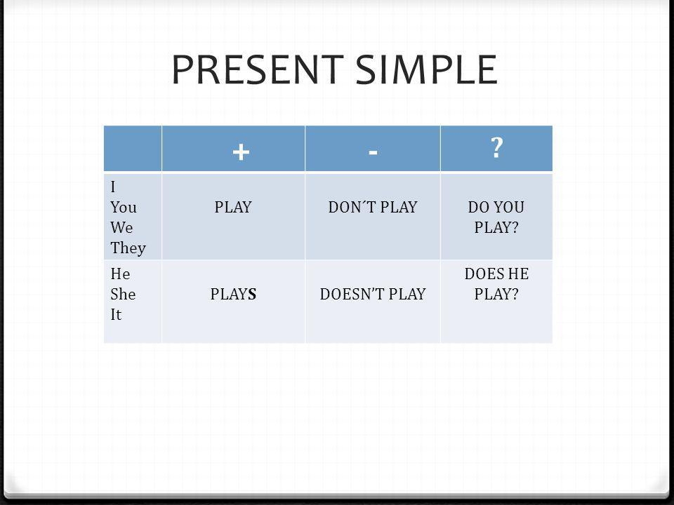 PRESENT SIMPLE +- ? I You We They PLAYDON´T PLAYDO YOU PLAY? He She It PLAYSDOESN'T PLAY DOES HE PLAY?