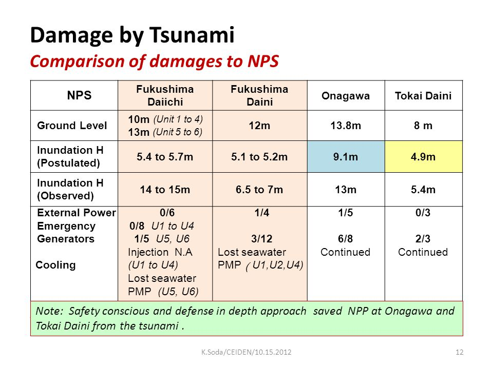 Damage by Tsunami Comparison of damages to NPS NPS Fukushima Daiichi Fukushima Daini OnagawaTokai Daini Ground Level 10m (Unit 1 to 4) 13m (Unit 5 to 6) 12m13.8m8 m Inundation H (Postulated) 5.4 to 5.7m5.1 to 5.2m9.1m4.9m Inundation H (Observed) 14 to 15m6.5 to 7m13m5.4m External Power Emergency Generators Cooling 0/6 0/8 U1 to U4 1/5 U5, U6 Injection N.A (U1 to U4) Lost seawater PMP (U5, U6) 1/4 3/12 Lost seawater PMP ( U1,U2,U4) 1/5 6/8 Continued 0/3 2/3 Continued Note: Safety conscious and defense in depth approach saved NPP at Onagawa and Tokai Daini from the tsunami.