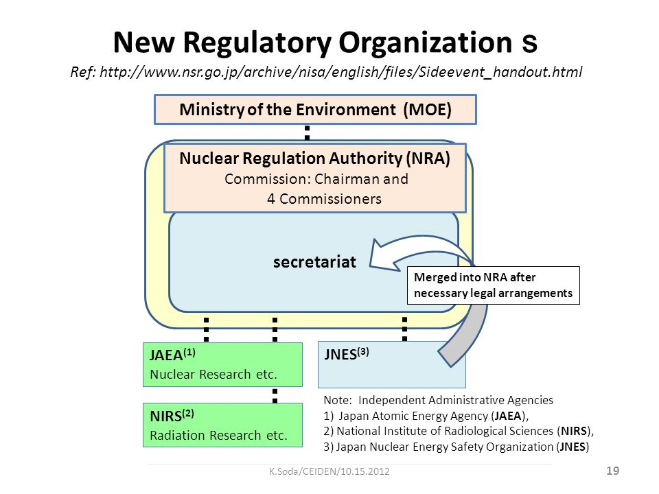 New Regulatory Organization s Ref: http://www.nsr.go.jp/archive/nisa/english/files/Sideevent_handout.html Note: Independent Administrative Agencies 1)