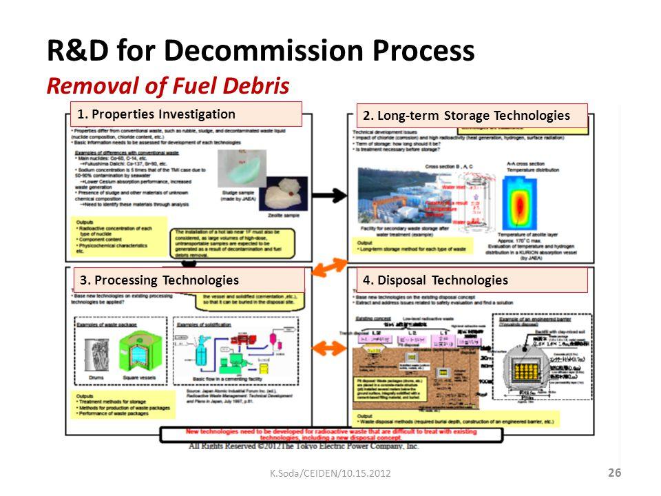 R&D R&D for Decommission Process Removal of Fuel Debris 1.