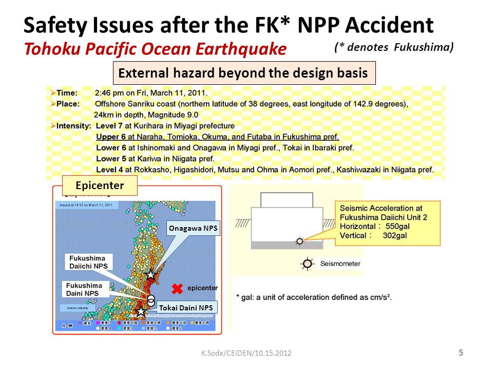 Safety Issues after the FK* NPP Accident Tohoku Pacific Ocean Earthquake Onagawa NPS Tokai Daini NPS Epicenter External hazard beyond the design basis (* denotes Fukushima) 5 K.Soda/CEIDEN/10.15.2012