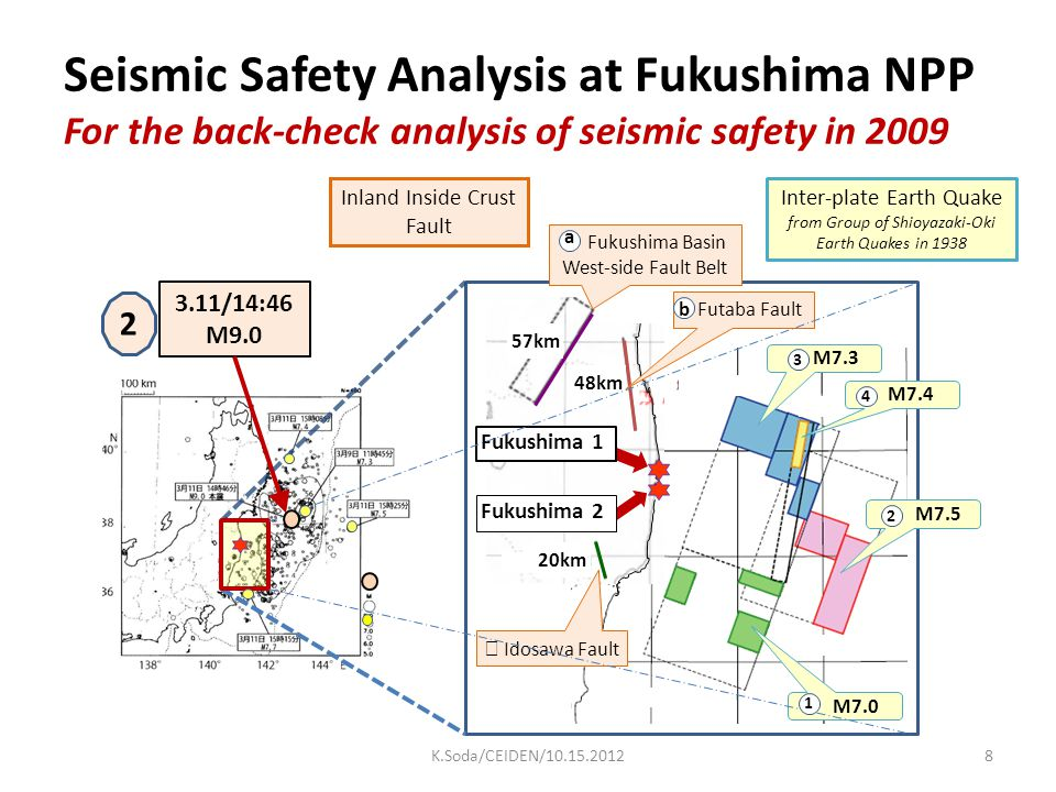 Seismic Safety Analysis at Fukushima NPP For the back-check analysis of seismic safety in 2009 48km 57km 20km M7.3 Fukushima Basin West-side Fault Bel