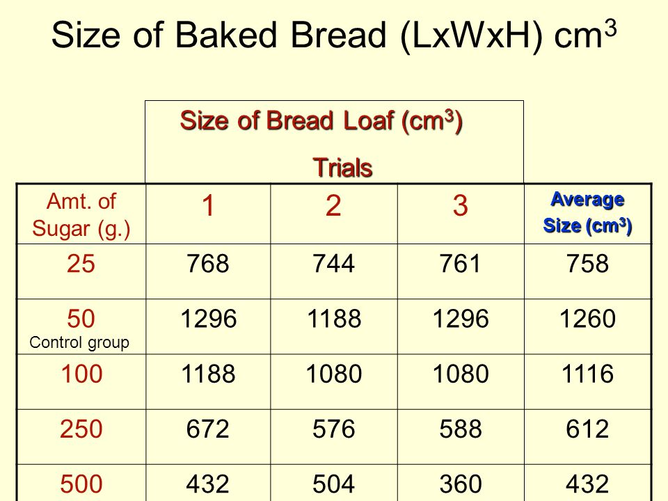 Size of Baked Bread (LxWxH) cm 3 Amt. of Sugar (g.) 123Average Size (cm 3 ) 25768744761758 501296118812961260 10011881080 1116 250672576588612 5004325