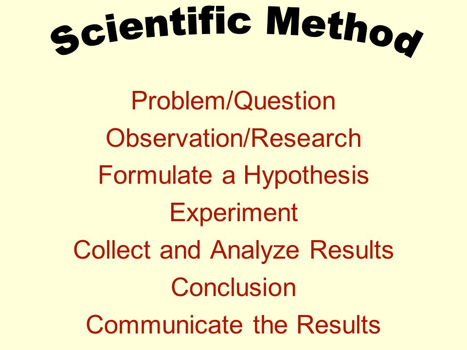 Problem/Question Observation/Research Formulate a Hypothesis Experiment Collect and Analyze Results Conclusion Communicate the Results